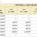 ドコモの機種変0円スマホ SH-03Gに買いかえた場合の維持費計算