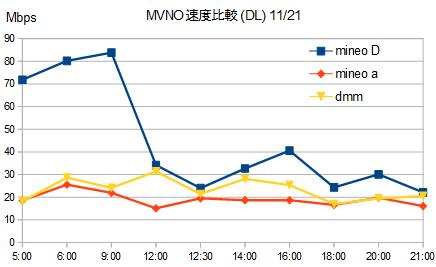 格安SIMは休日ならお昼も快適!mineo,DMM実測比較 1日の速度変化