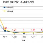mineoのau回線とドコモ回線,どっちが安定する?お昼時のスピードテスト2016年2月