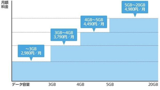 ソフトバンク2017年学割ではおうち割(ネット加入)が最安値維持には必須 18歳以下ならお得度アップ