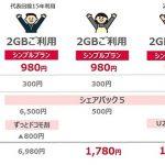 docomoのシェア子回線で格安SIM並の低価格維持が実現する?!基本料金980円シンプルプランを新設