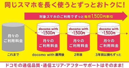 [キャンペーン攻略用]ドコモの本家回線を2年実質総額2.5万円(基本料金+機種代コミ)で追加する節約テクニック
