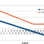 ドコモウィズ対象 arrows Be F-05Jへ機種変更をした場合の実質価格とSIMフリー機種運用
