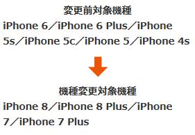 [期間限定]au iPhone6以前のモデルからiPhone7/8シリーズ買い換え 機種変更事務手数料が実質無料に