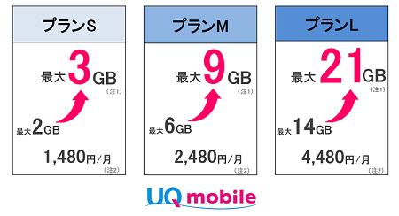 UQモバイルが価格破壊を開始 12月からデータ容量2倍・価格据え置き月額1480円~