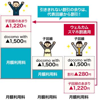 [月額マイナス1220円~]ウェルカムスマホ割でドコモiPhone 7へ機種変更した場合の月額料金・支払い総額コスト
