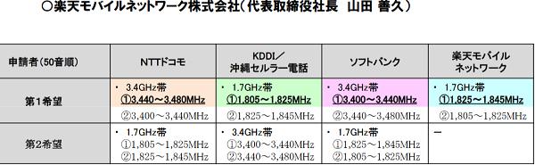 楽天モバイル自社回線対応スマホ(公式動作保証機種)が対応する他社バンド/周波数帯一覧-VoLTE対応