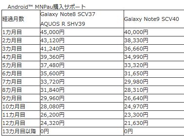 [8.64万円引き]au 6月18日GalaxyNote9 SCV40値下げ&MNP購入サポートで一括4.3万円