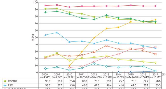 ドコモFOMAガラケー/iモードの新規契約がついに不可能になった2019年10月 auの3G終了日程と比較