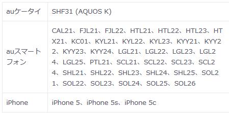 au 旧プラン・3Gガラケー終了時 2年縛りは?2022年3月が更新月以外だと違約金が請求される?