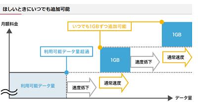 ドコモ新料金1200円ケータイプラン 100MBで何が出来る?データ容量の目安
