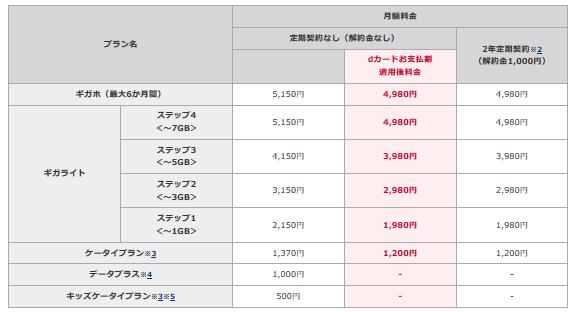 ドコモ公式発表 2019年10月1日より新料金プラン提供開始 違約金1000円、新割引「dカードお支払割」登場