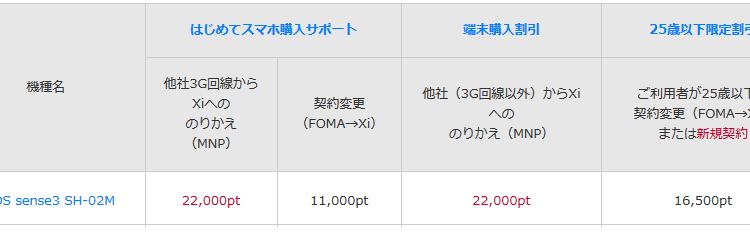 [11/29~]ドコモ AQUOS sense3 SH-02Mを実質9680円に値下げ MNP向けはじめてスマホ購入サポート増額
