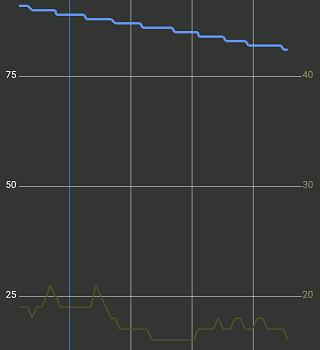 "Google""Pixel4は電池が持たない""は古い情報 システムアップデート前後の電池消耗を比較"