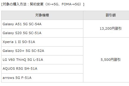 ドコモ最安5Gスマホ Galaxy A51 SC54A実機レビュー・評価 機種変更3.8万円負担で買える手軽な5G対応機