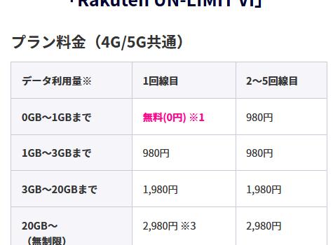 [誰でも0円維持可能]楽天モバイル新料金(2021年4月開始) 1GBまで無料適用条件公式ヘルプで詳細案内