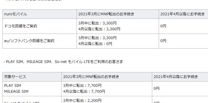 nuroモバイル2021年4月1日からMNP転出手数料を無料化 新料金プランもスタートで乗り換え安く