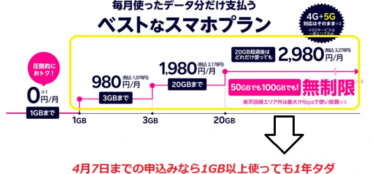 楽天モバイル1年無料体験が2021年4月7日終了 駆け込み契約で出荷や審査遅延に注意-Rakuten UN-LIMIT